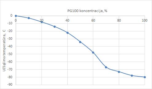 PG100 skiedimo santykiai